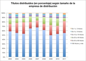 Compiled using data from the 2012 Cultural Statistics Yearbook of the Spanish Ministry of Culture