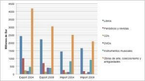 Elaboración propia a partir del Anuario estadístico UE - Cultura.