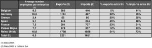 From EU Statistics 2011