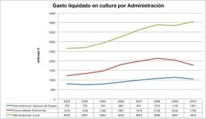 Elaboración propia a partir de datos del Anuario de estadísticas culturales del Ministerio de Cultura.