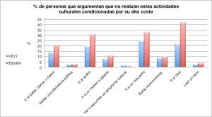 """Elaboración a partir de datos del Eurobarómetro sobre """"Acceso a la cultura y participación"""" publicados en noviembre 2013."""