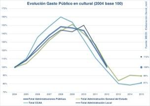 Evolución del gasto público en cultura entre 2004 y 2015.