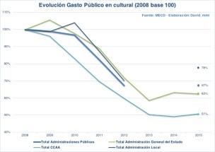 Evolución del gasto público en cultura entre 2008 y 2015.