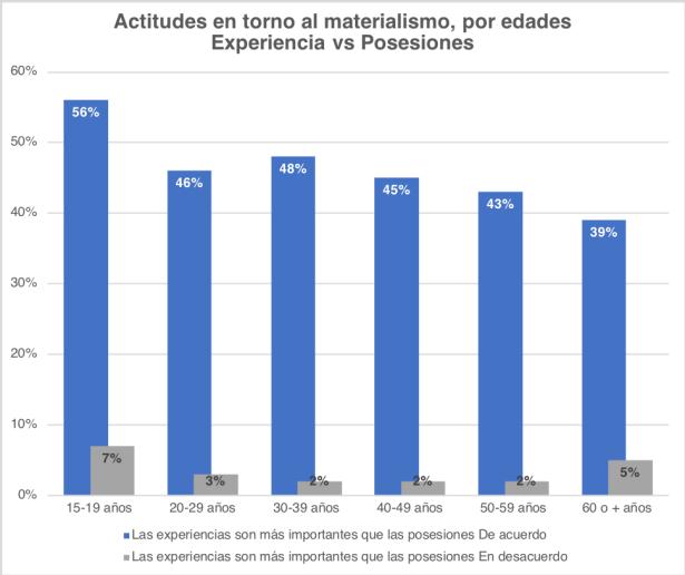Valores materialismo x edades experiencia vs posesiones
