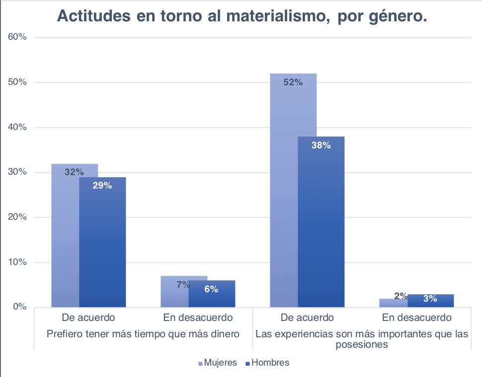 Valores materialismo x genero