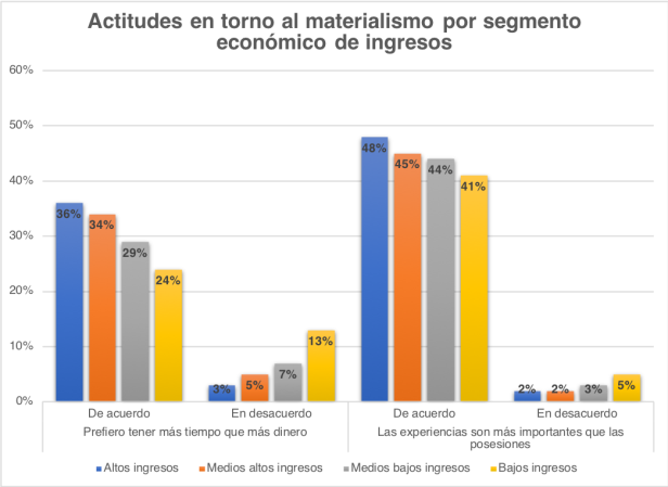 Valores materialismo x ingresos